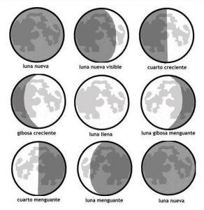 Para qué sirve el calendario lunar y cómo interpretar las ...