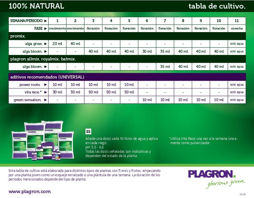 tabla plagron