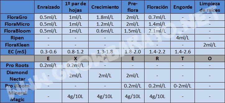 general hydroponics tabla
